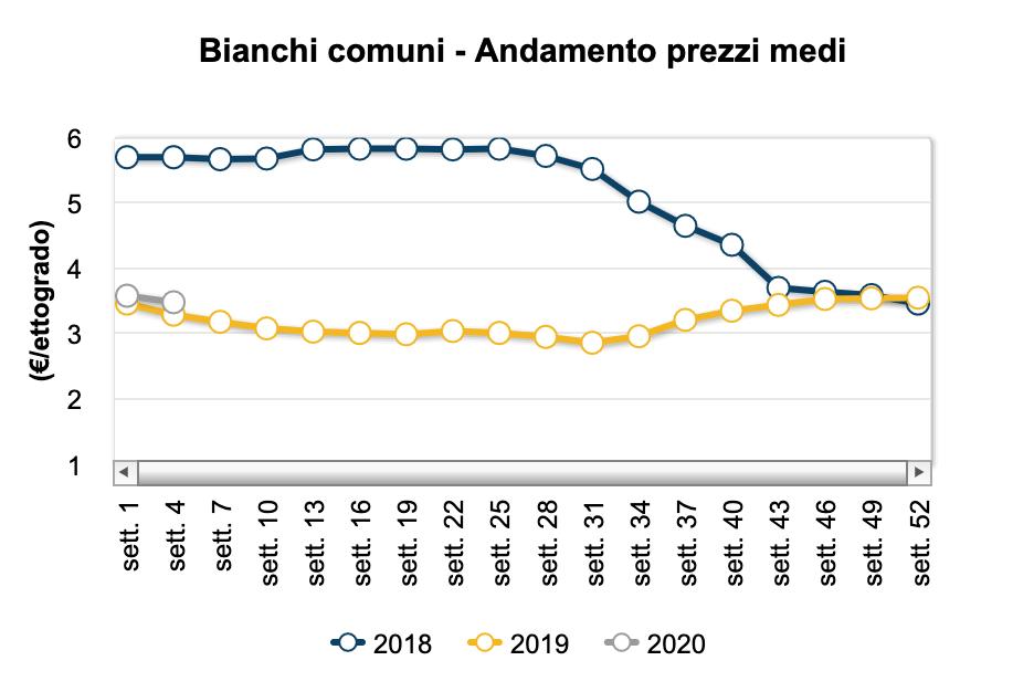 Il primo report del vino del 2020: dazi, prezzi e meteo