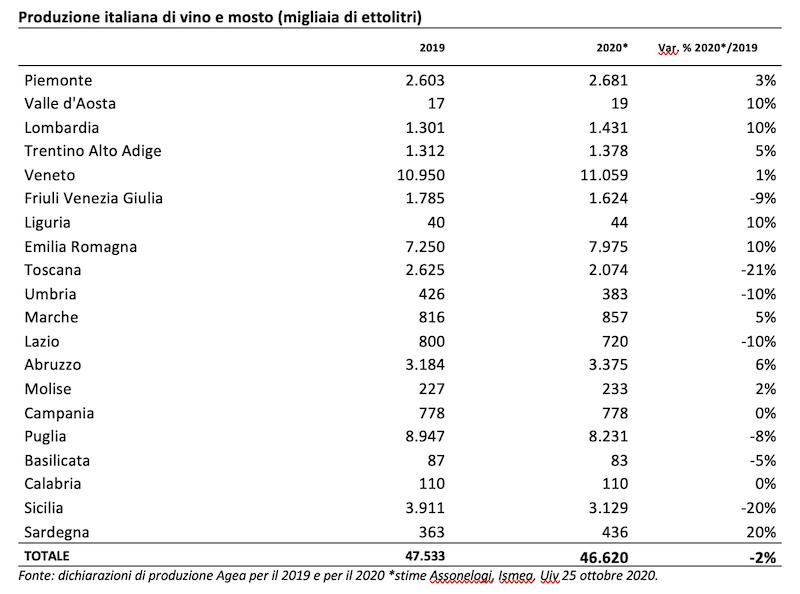 Vendemmia 2020 in Italia di altissima qualità