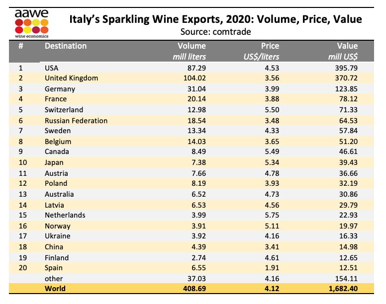 Spumanti: Usa primo mercato, Olanda il più esigente